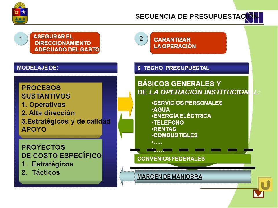 SECUENCIA DE PRESUPUESTACIÓN PROCESOS SUSTANTIVOS 1. Operativos 2. Alta dirección 3.Estratégicos y de calidad APOYO PROYECTOS DE COSTO ESPECÍFICO 1.Es
