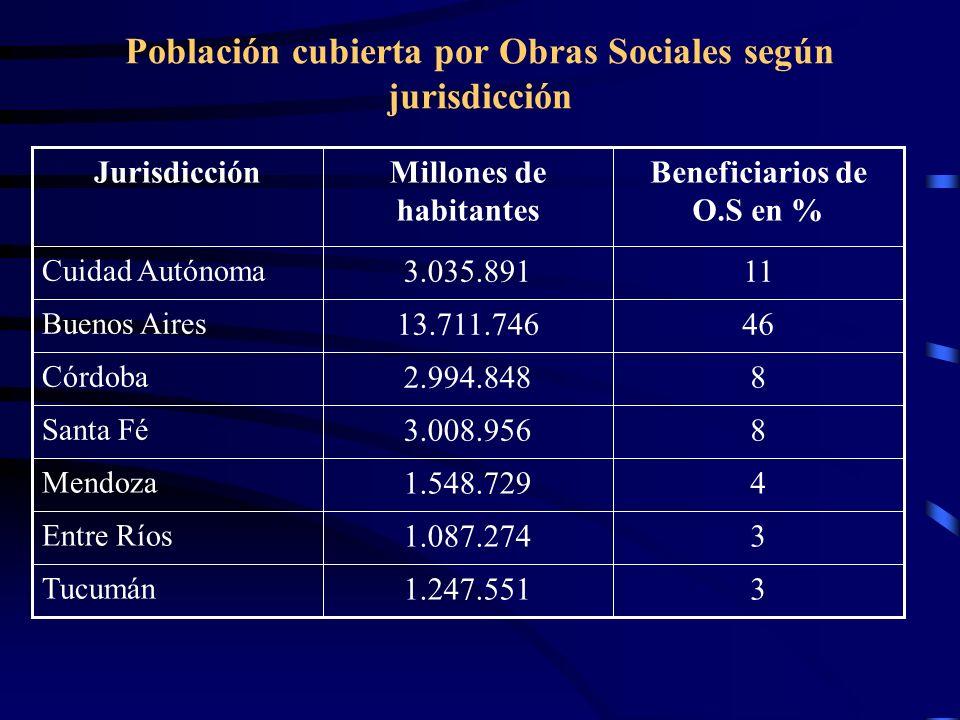 Población cubierta por Obras Sociales según jurisdicción 31.247.551 Tucumán 31.087.274 Entre Ríos 41.548.729 Mendoza 83.008.956 Santa Fé 82.994.848 Có