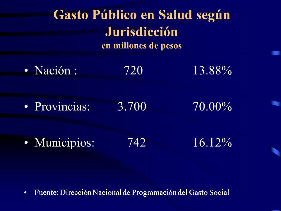 Gasto Público en Salud según Jurisdicción en millones de pesos Nación : 72013.88% Provincias: 3.700 70.00% Municipios: 74216.12% Fuente: Dirección Nac
