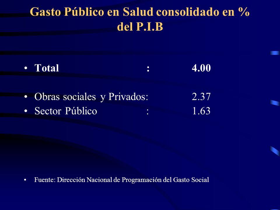 Gasto Público en Salud consolidado en % del P.I.B Total : 4.00 Obras sociales y Privados:2.37 Sector Público :1.63 Fuente: Dirección Nacional de Progr