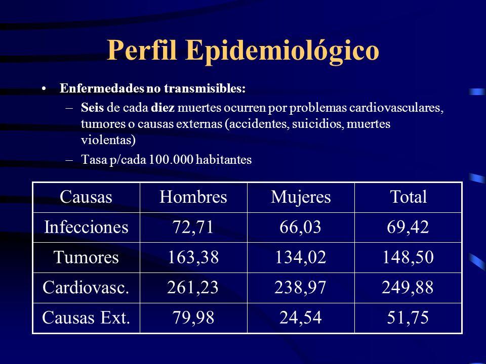 Perfil Epidemiológico Enfermedades no transmisibles: –Seis de cada diez muertes ocurren por problemas cardiovasculares, tumores o causas externas (acc