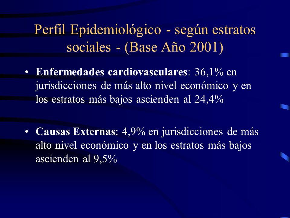 Perfil Epidemiológico - según estratos sociales - (Base Año 2001) Enfermedades cardiovasculares: 36,1% en jurisdicciones de más alto nivel económico y
