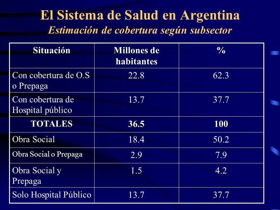 El Sistema de Salud en Argentina Estimación de cobertura según subsector 37.713.7 Solo Hospital Público 4.21.5 Obra Social y Prepaga 7.92.9 Obra Socia