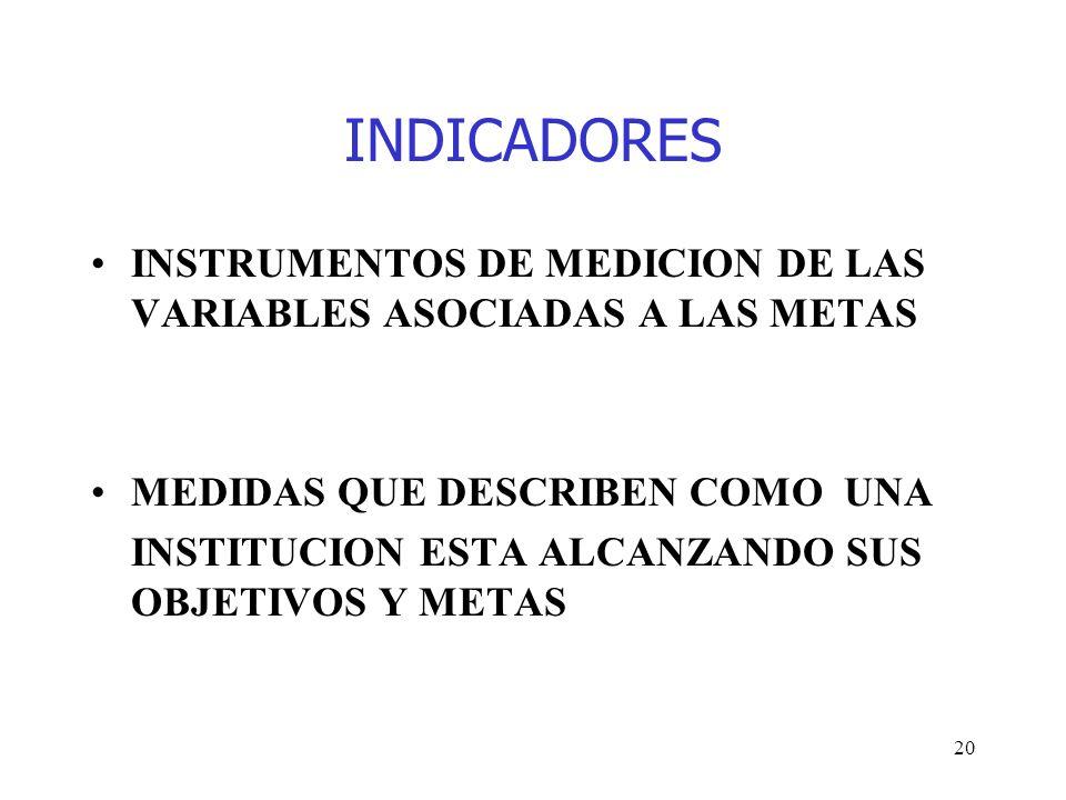 20 INDICADORES INSTRUMENTOS DE MEDICION DE LAS VARIABLES ASOCIADAS A LAS METAS MEDIDAS QUE DESCRIBEN COMO UNA INSTITUCION ESTA ALCANZANDO SUS OBJETIVO