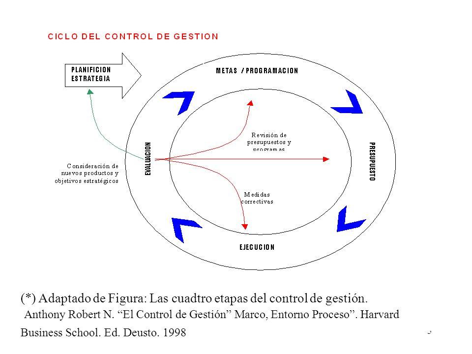 5 (*) Adaptado de Figura: Las cuadtro etapas del control de gestión. Anthony Robert N. El Control de Gestión Marco, Entorno Proceso. Harvard Business