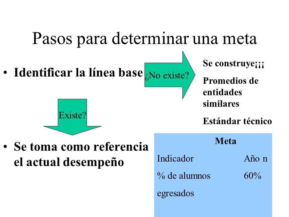 Pasos para determinar una meta Identificar la línea base Se toma como referencia el actual desempeño Existe? Meta IndicadorAño n % de alumnos 60% egre