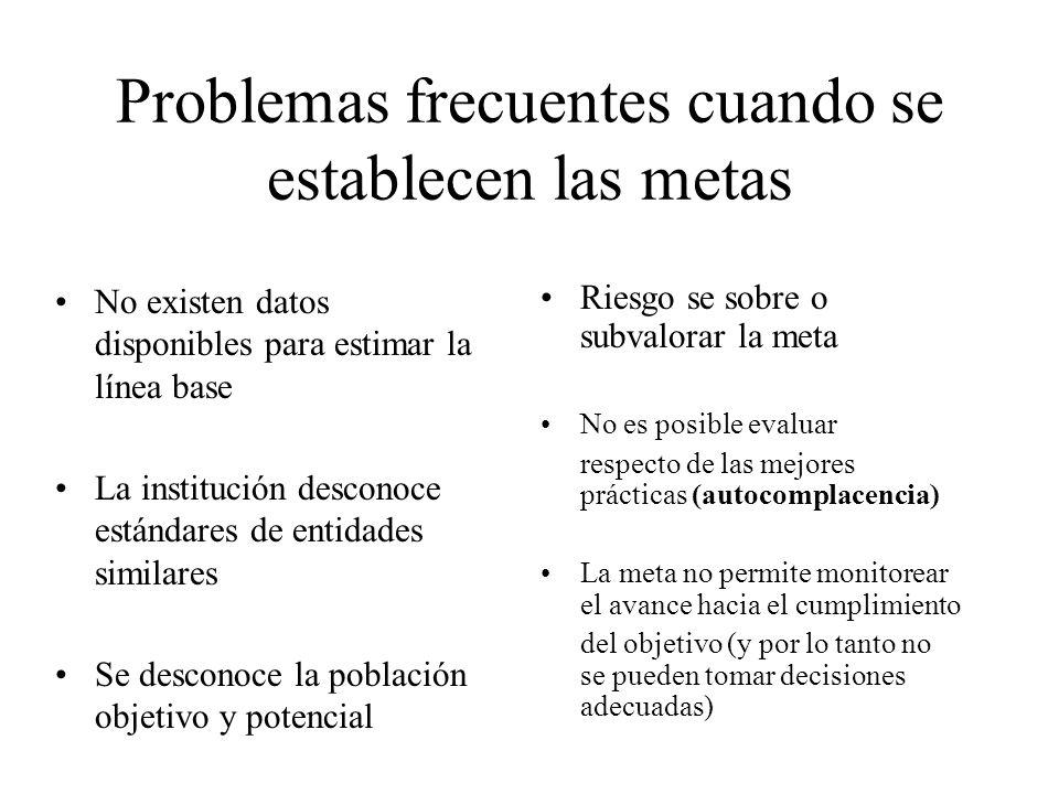 Problemas frecuentes cuando se establecen las metas No existen datos disponibles para estimar la línea base La institución desconoce estándares de ent