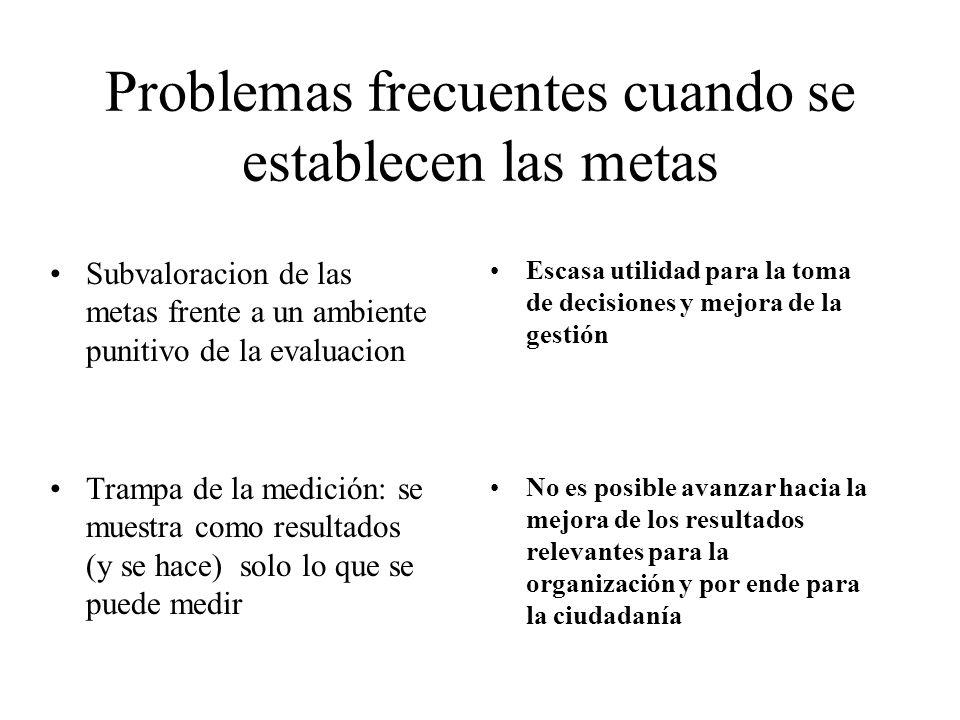 Problemas frecuentes cuando se establecen las metas Subvaloracion de las metas frente a un ambiente punitivo de la evaluacion Trampa de la medición: s