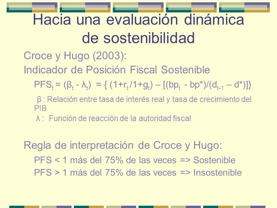 Análisis del indicador PFS