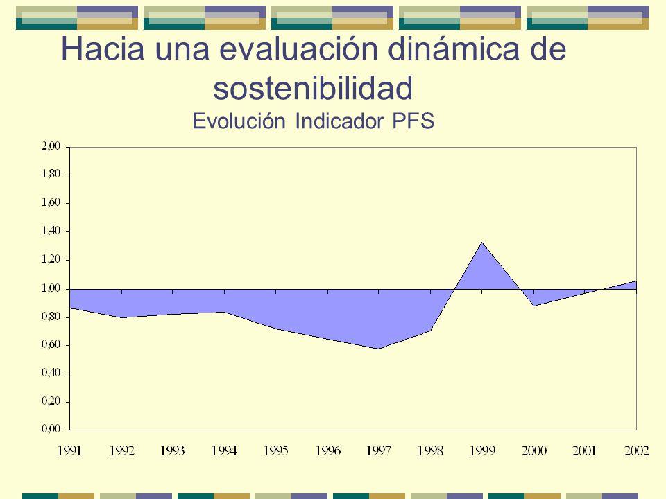 Hacia una evaluación dinámica de sostenibilidad Evolución de indicador λ t 1991 - 2002