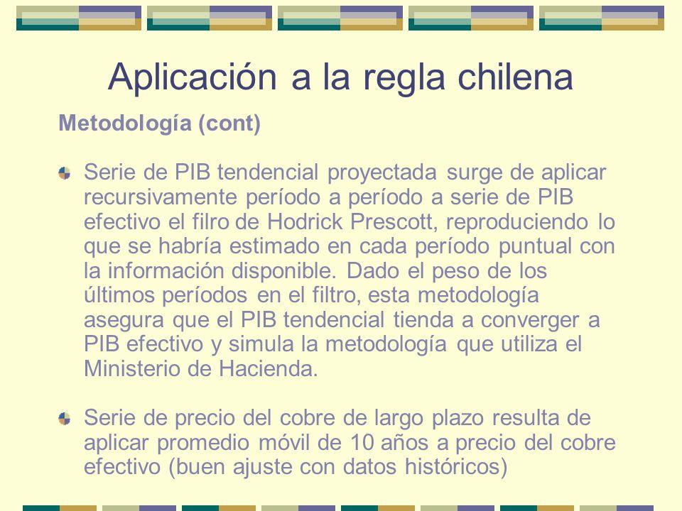 Aplicación a la regla chilena Estimación de PIB Tendencial en Distintos Años