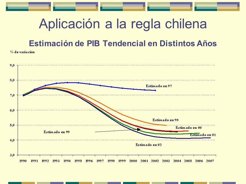 Aplicación a la regla chilena Tres escenarios: 1.