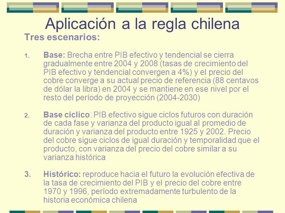Aplicación a la regla chilena Deuda neta del Gobierno Central escenario base (porcentajes del PIB de cada año)