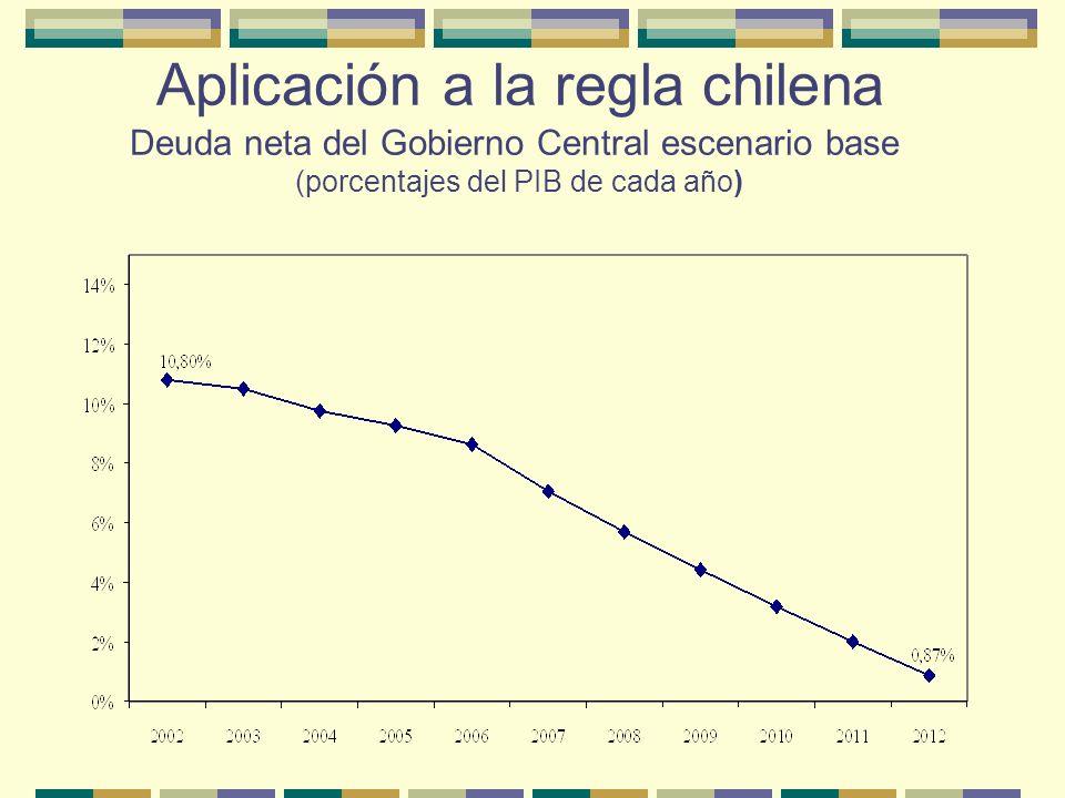 Aplicación a la regla chilena Deuda neta del Gobierno Central escenario base cíclico (porcentajes del PIB de cada año)