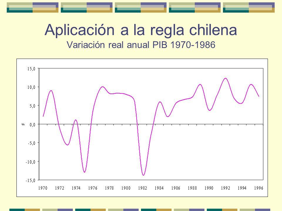 Aplicación a la regla chilena Precio real del cobre 1970-1986