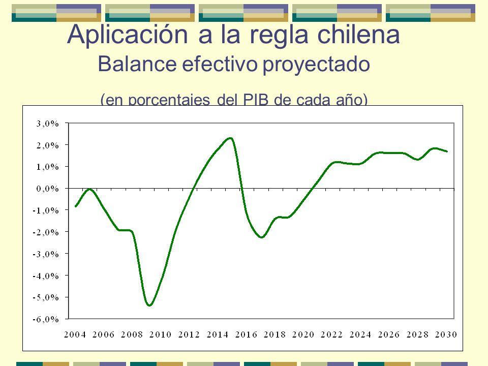 Aplicación a la regla chilena La aplicación de la regla en un escenario futuro equivalente a 1970-1996 (en crecimiento y precio del cobre) generaría varios años de déficit entre 2004 y 2008, expandiéndose a un máximo de 5% del PIB en 2009 (situación macro de 1975) para recuperar un balance positivo hacia 2012 (equivalente a 1978), que duraría cuatro años.