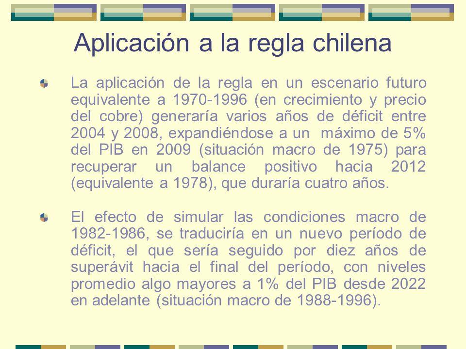 Aplicación a la regla chilena Deuda efectiva proyectada (en porcentajes del PIB de cada año)