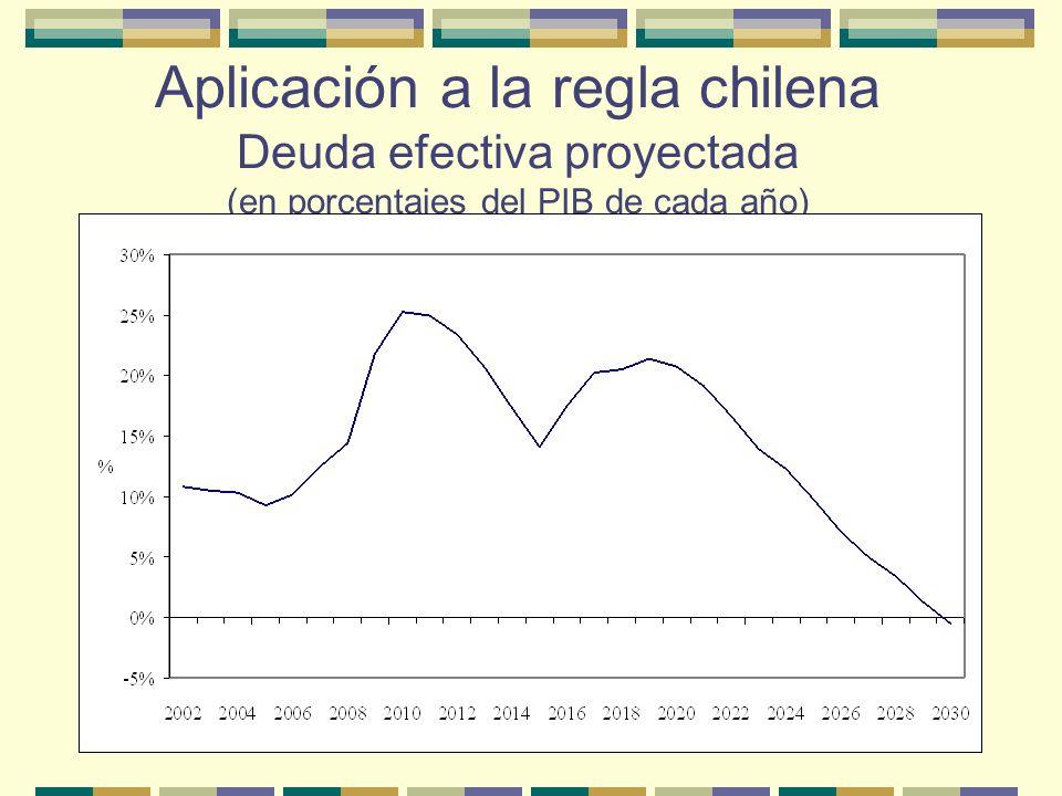 Aplicación a la regla chilena Aun en una situación macro futura tan extrema como la del período 1970-1996, la aplicación de la regla de superávit estructural de 1% del PIB aseguraría que el nivel de deuda neta del gobierno central se mantuviera en niveles inferiores al 25% del PIB, y aseguraría su extinción en menos de tres décadas.