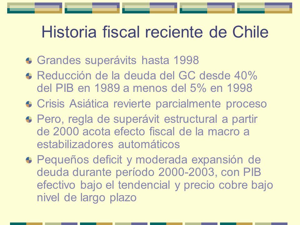 Historia fiscal chilena reciente Deuda Neta del Gobierno Central, 1989 – 2002 (porcentajes del PIB de cada año)