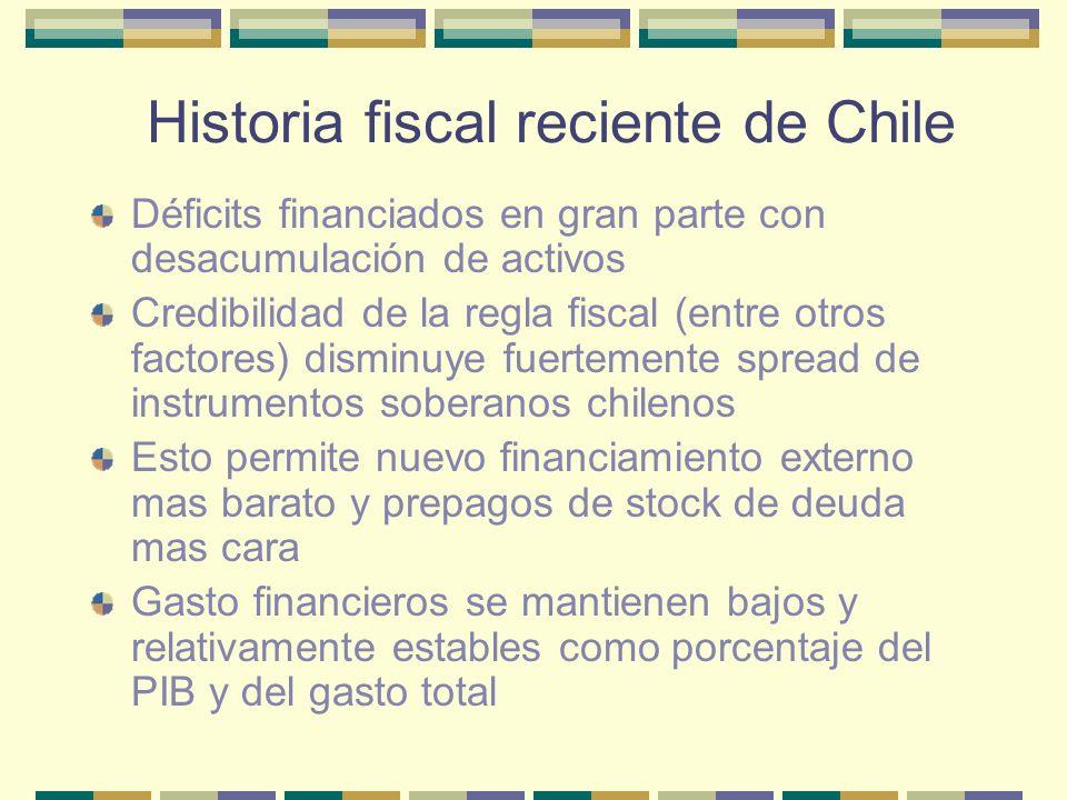 Historia fiscal chilena reciente Gasto en intereses Gobierno Central, 1989 – 2002 (en porcentajes del PIB de cada año)