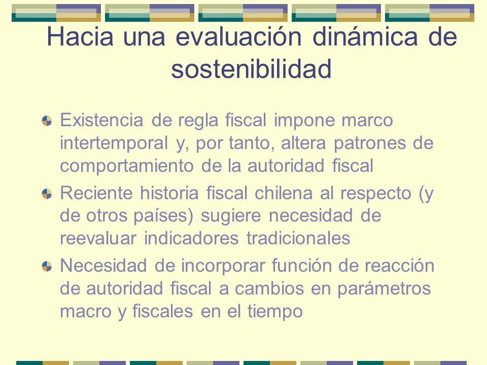 Hacia una evaluación dinámica de sostenibilidad Croce y Hugo (2003): Indicador de Posición Fiscal Sostenible PFS t = (β t - λ t ) = { (1+r t /1+g t ) – [(bp t - bp*)/(d t-1 – d*)]} β : Relación entre tasa de interés real y tasa de crecimiento del PIB λ : Función de reacción de la autoridad fiscal Regla de interpretación de Croce y Hugo: PFS Sostenible PFS > 1 más del 75% de las veces => Insostenible