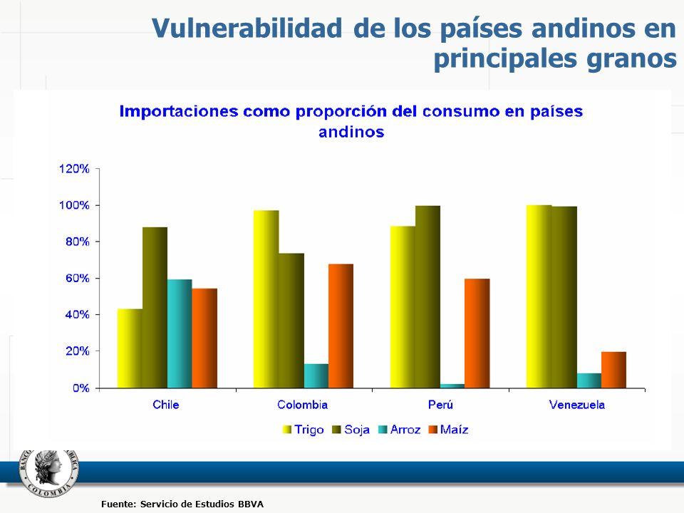 Vulnerabilidad de los países andinos en principales granos Fuente: Servicio de Estudios BBVA
