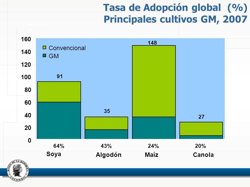 91 64% 0 20 40 60 80 100 120 140 160 Soya AlgodónMaíz Canola Convencional GM 35 43% 148 24% 27 20% Tasa de Adopción global (%) Principales cultivos GM, 2007 Millones de Ha