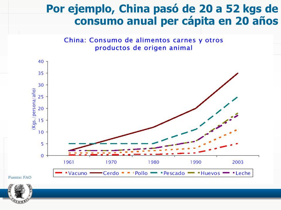 Por ejemplo, China pasó de 20 a 52 kgs de consumo anual per cápita en 20 años