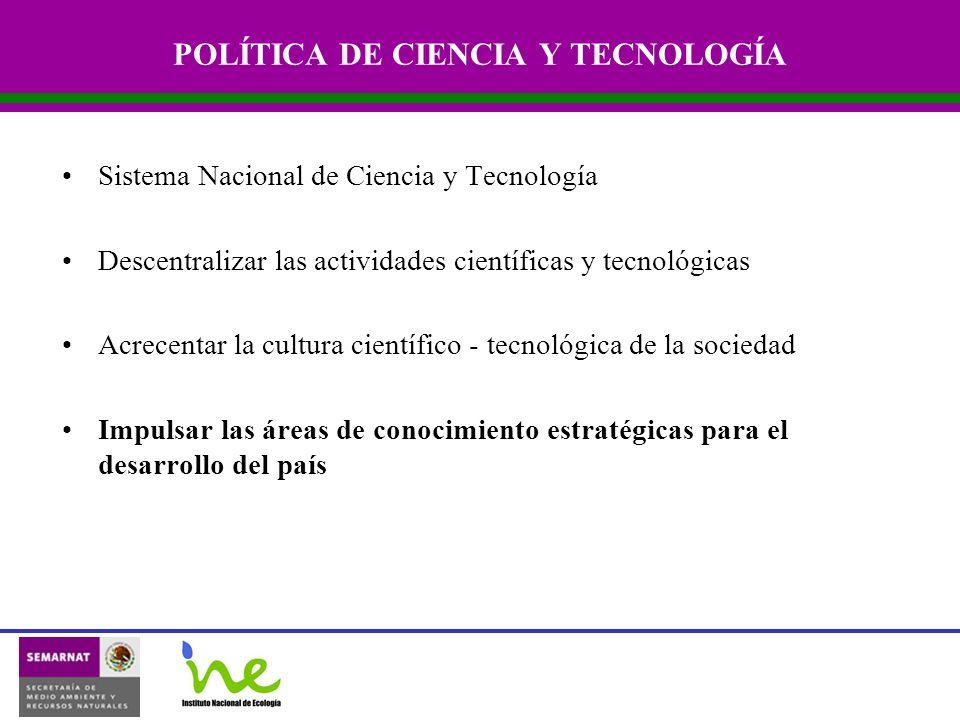 POLÍTICA DE CIENCIA Y TECNOLOGÍA Sistema Nacional de Ciencia y Tecnología Descentralizar las actividades científicas y tecnológicas Acrecentar la cultura científico - tecnológica de la sociedad Impulsar las áreas de conocimiento estratégicas para el desarrollo del país