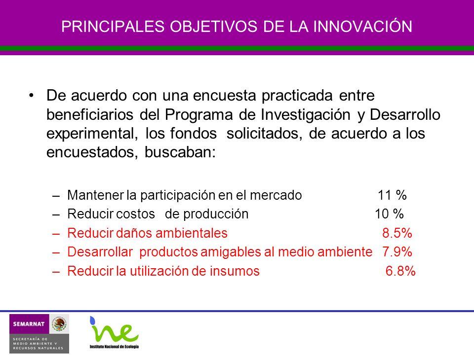PRINCIPALES OBJETIVOS DE LA INNOVACIÓN De acuerdo con una encuesta practicada entre beneficiarios del Programa de Investigación y Desarrollo experimental, los fondos solicitados, de acuerdo a los encuestados, buscaban: –Mantener la participación en el mercado 11 % –Reducir costos de producción 10 % –Reducir daños ambientales 8.5% –Desarrollar productos amigables al medio ambiente 7.9% –Reducir la utilización de insumos 6.8%
