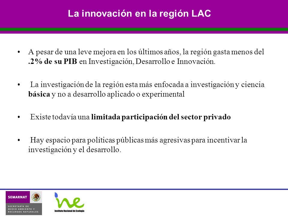 La innovación en la región LAC A pesar de una leve mejora en los últimos años, la región gasta menos del.2% de su PIB en Investigación, Desarrollo e Innovación.