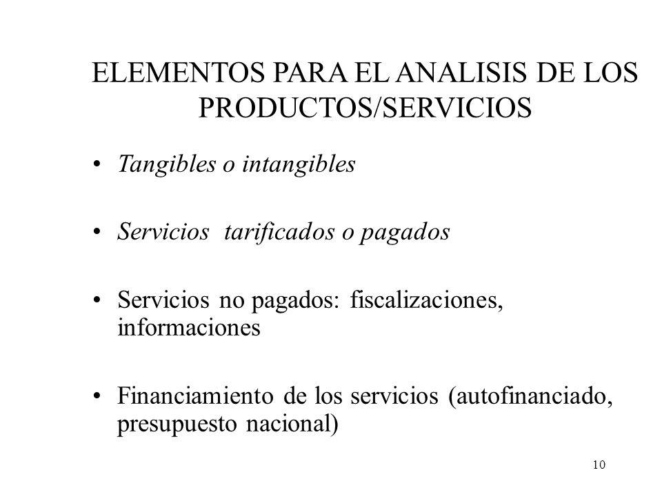 10 ELEMENTOS PARA EL ANALISIS DE LOS PRODUCTOS/SERVICIOS Tangibles o intangibles Servicios tarificados o pagados Servicios no pagados: fiscalizaciones
