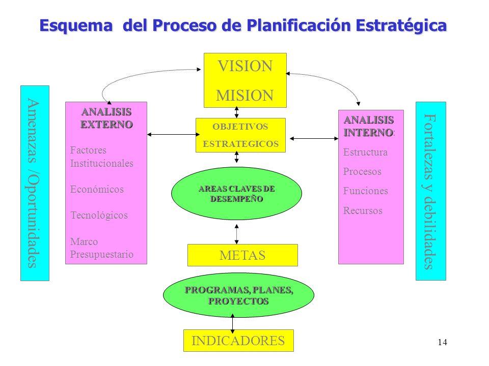 14 Esquema del Proceso de Planificación Estratégica VISION MISION ANALISIS INTERNO ANALISIS INTERNO: Estructura Procesos Funciones Recursos Fortalezas