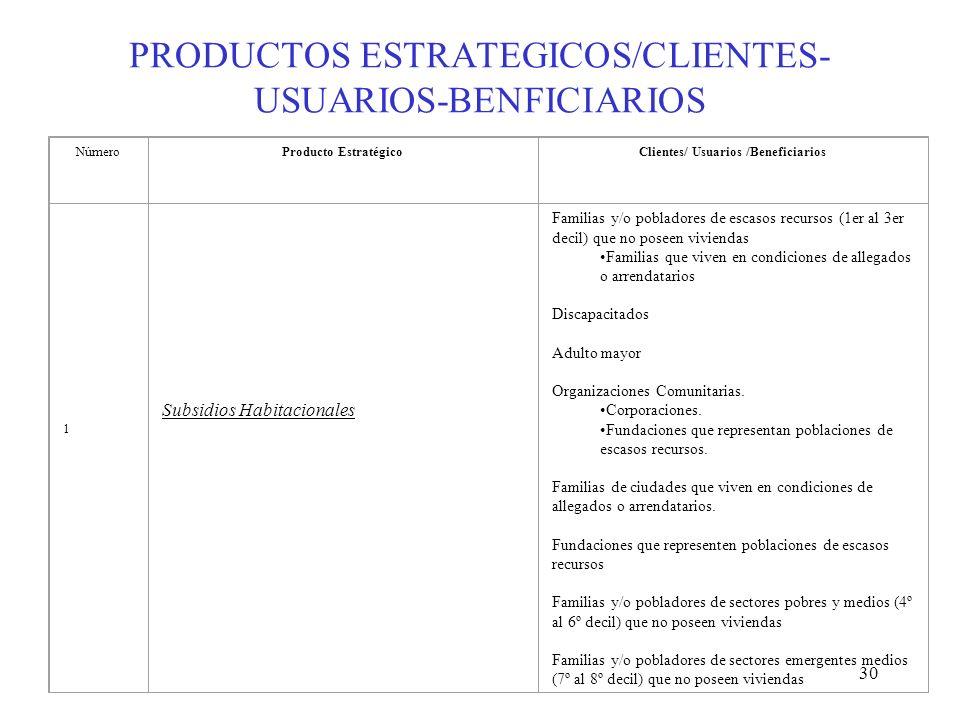 30 PRODUCTOS ESTRATEGICOS/CLIENTES- USUARIOS-BENFICIARIOS NúmeroProducto EstratégicoClientes/ Usuarios /Beneficiarios 1 Subsidios Habitacionales Famil