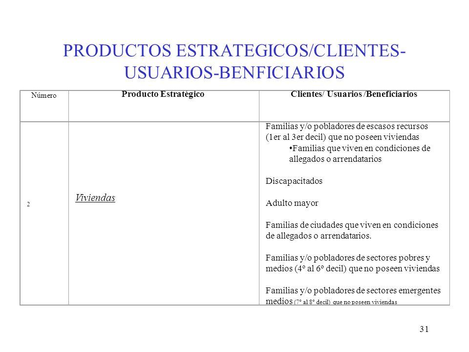 31 PRODUCTOS ESTRATEGICOS/CLIENTES- USUARIOS-BENFICIARIOS 2 Viviendas Familias y/o pobladores de escasos recursos (1er al 3er decil) que no poseen viv