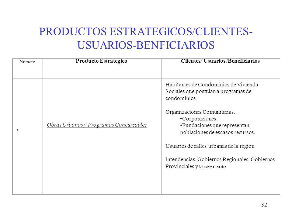 32 PRODUCTOS ESTRATEGICOS/CLIENTES- USUARIOS-BENFICIARIOS 3 Obras Urbanas y Programas Concursables Habitantes de Condominios de Vivienda Sociales que