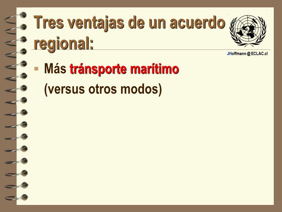 JHoffmann @ ECLAC.cl Tres ventajas de un acuerdo regional: tránsporte marítimo Más tránsporte marítimo (versus otros modos)