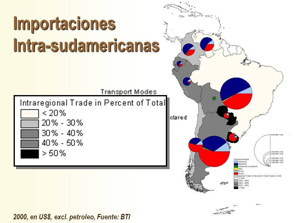 JHoffmann @ ECLAC.cl Importaciones Intra-sudamericanas 2000, en US$, excl. petroleo, Fuente: BTI