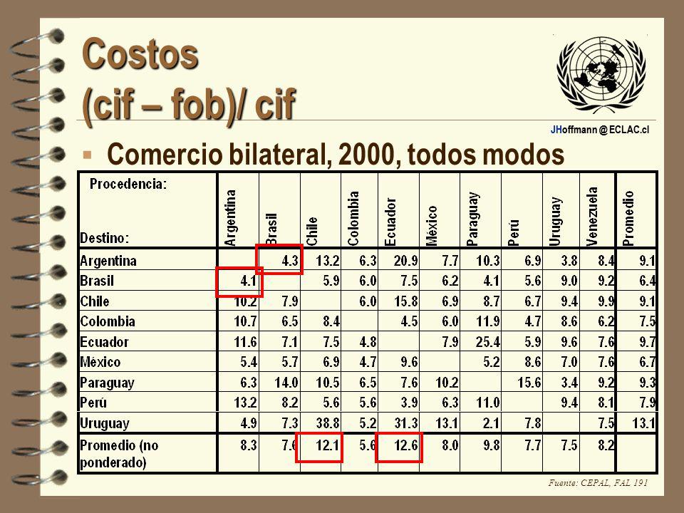 JHoffmann @ ECLAC.cl Costos (cif – fob)/ cif Comercio bilateral, 2000, todos modos Fuente: CEPAL, FAL 191