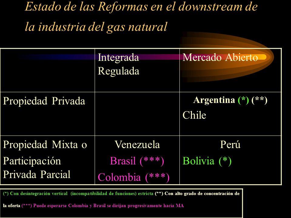 Estado de las Reformas en el downstream de la industria del gas natural Integrada Regulada Mercado Abierto Propiedad Privada Argentina (*) (**) Chile Propiedad Mixta o Participación Privada Parcial Venezuela Brasil (***) Colombia (***) Perú Bolivia (*) (*) Con desintegración vertical (incompatibilidad de funciones) estricta (**) Con alto grado de concentración de la oferta (***) Puede esperarse Colombia y Brasil se dirijan progresivamente hacia MA