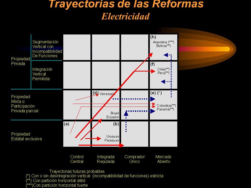 Trayectorias de las Reformas Electricidad