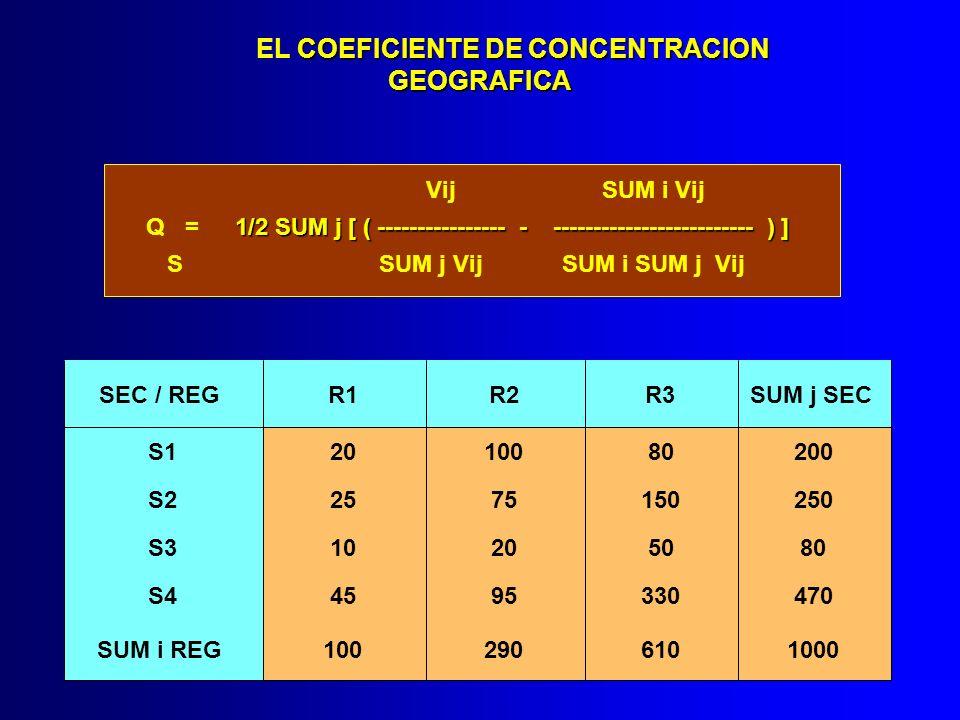 COEFICIENTE DE CONCENTRACION EL COEFICIENTE DE CONCENTRACIONGEOGRAFICA Vij SUM i Vij Q = 1/2 SUM j [ ( ---------------- - ------------------------- )
