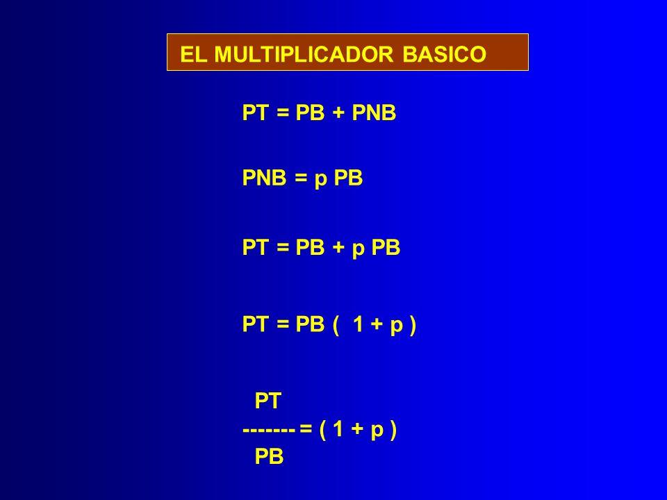 EL MULTIPLICADOR BASICO PT = PB + PNB PNB = p PB PT = PB + p PB PT = PB ( 1 + p ) PT ------- = ( 1 + p ) PB