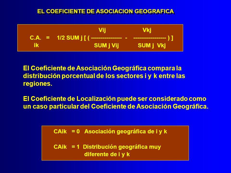 EL COEFICIENTE DE ASOCIACION GEOGRAFICA Vij Vkj C.A. = 1/2 SUM j [ ( ---------------- - ----------------- ) ] SUM j Vij SUM j Vkj ik El Coeficiente de