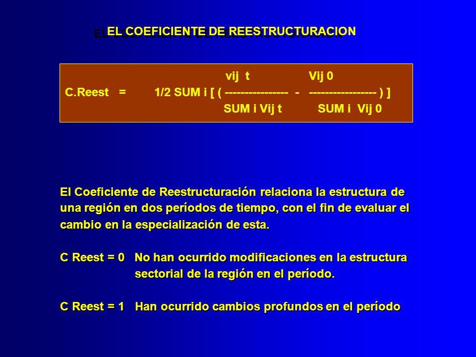 EL COEFICIENTE DE REESTRUCTURACION vij t Vij 0 C.Reest = 1/2 SUM i [ ( ---------------- - ----------------- ) ] SUM i Vij t SUM i Vij 0 El Coeficiente