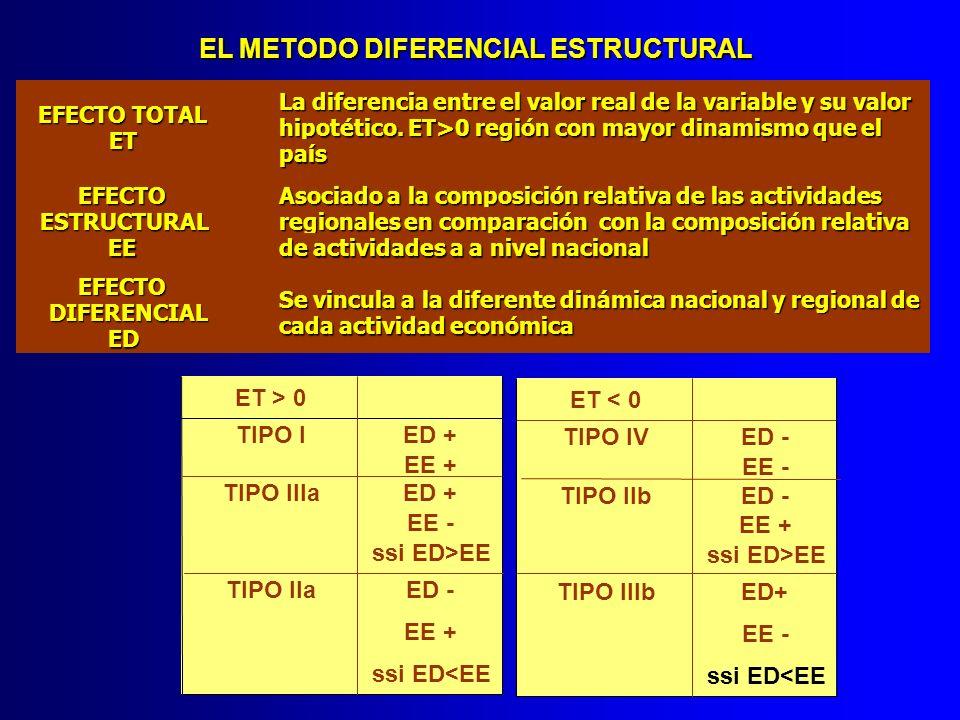 EL METODO DIFERENCIAL ESTRUCTURAL EL METODO DIFERENCIAL ESTRUCTURAL ET > 0 TIPO IED + EE + TIPO IIIaED + EE - ssi ED>EE TIPO IIaED - EE + ssi ED<EE ET