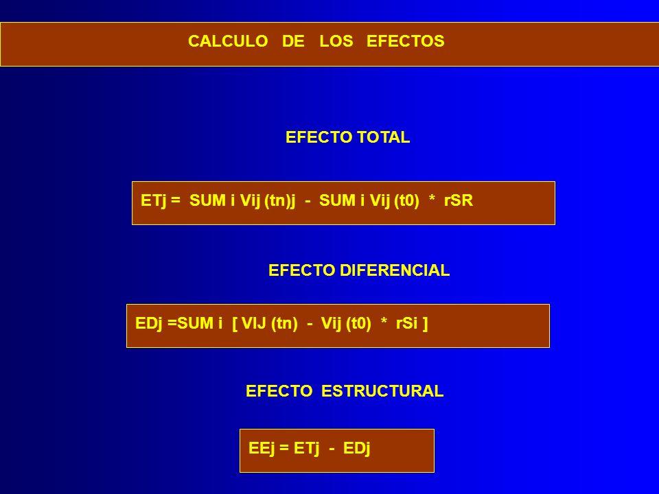EFECTO TOTAL ETj = SUM i Vij (tn)j - SUM i Vij (t0) * rSR EFECTO DIFERENCIAL EDj =SUM i [ VIJ (tn) - Vij (t0) * rSi ] EFECTO ESTRUCTURAL EEj = ETj - E