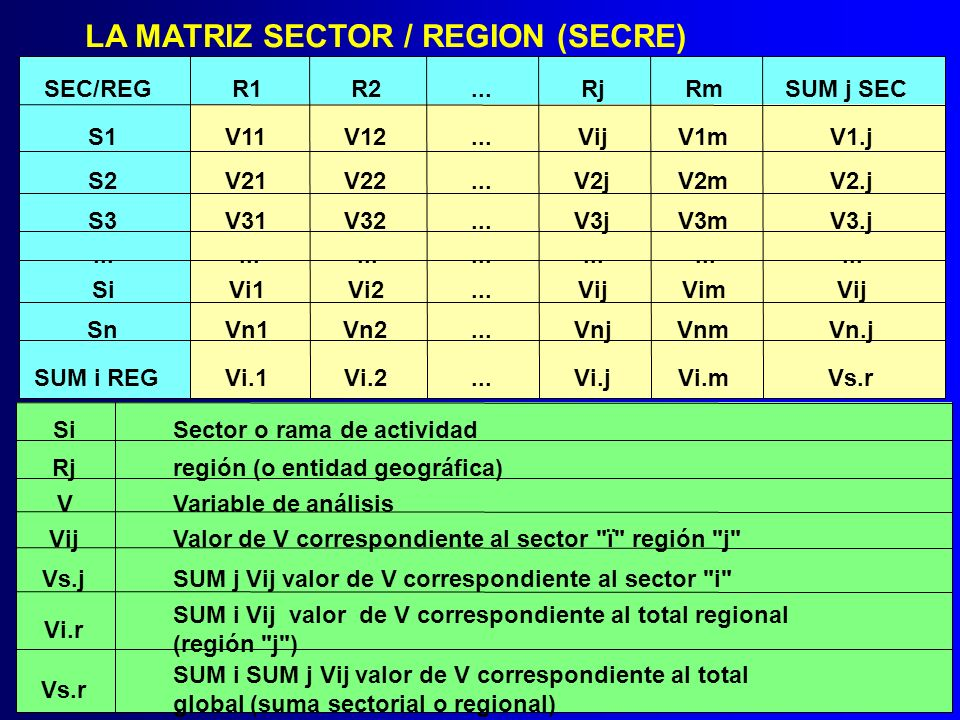 LA MATRIZ SECTOR / REGION (SECRE) SEC/REGR1R2...RjRmSUM j SEC S1V11V12...VijV1mV1.j S2V21V22...V2jV2mV2.j S3V31V32...V3jV3mV3.j... SiVi1Vi2...VijVimVi