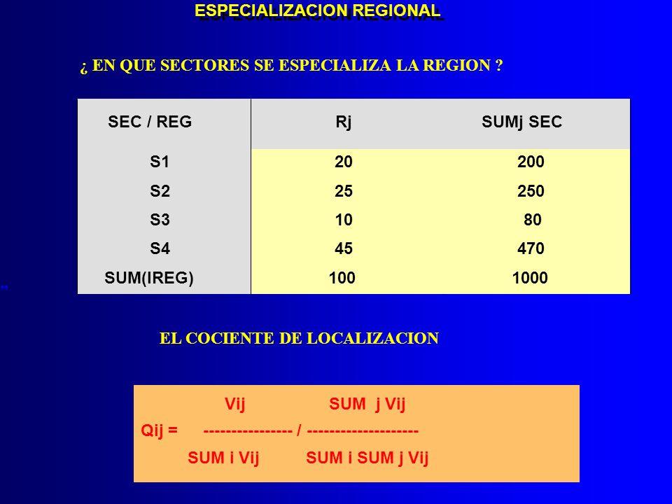 ¿ EN QUE SECTORES SE ESPECIALIZA LA REGION ? ESPECIALIZACION REGIONAL SEC / REGRj S120 S225 S310 S445 SUM(IREG)100 SUMj SEC 200 250 80 470 1000 Vij SU