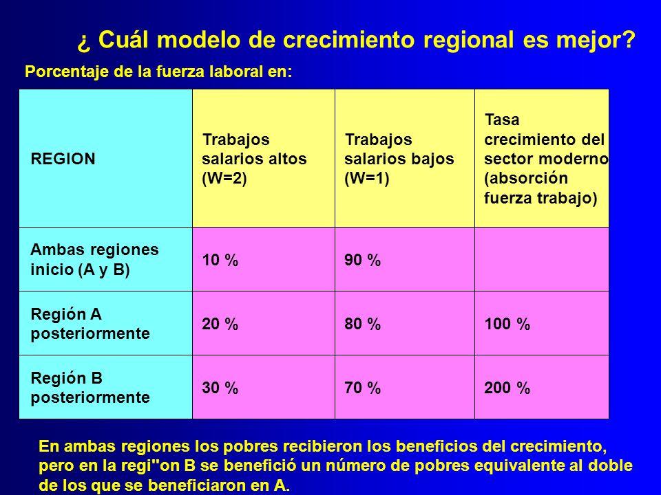 REGION Trabajos salarios altos (W=2) Trabajos salarios bajos (W=1) Tasa crecimiento del sector moderno (absorción fuerza trabajo) Ambas regiones inici